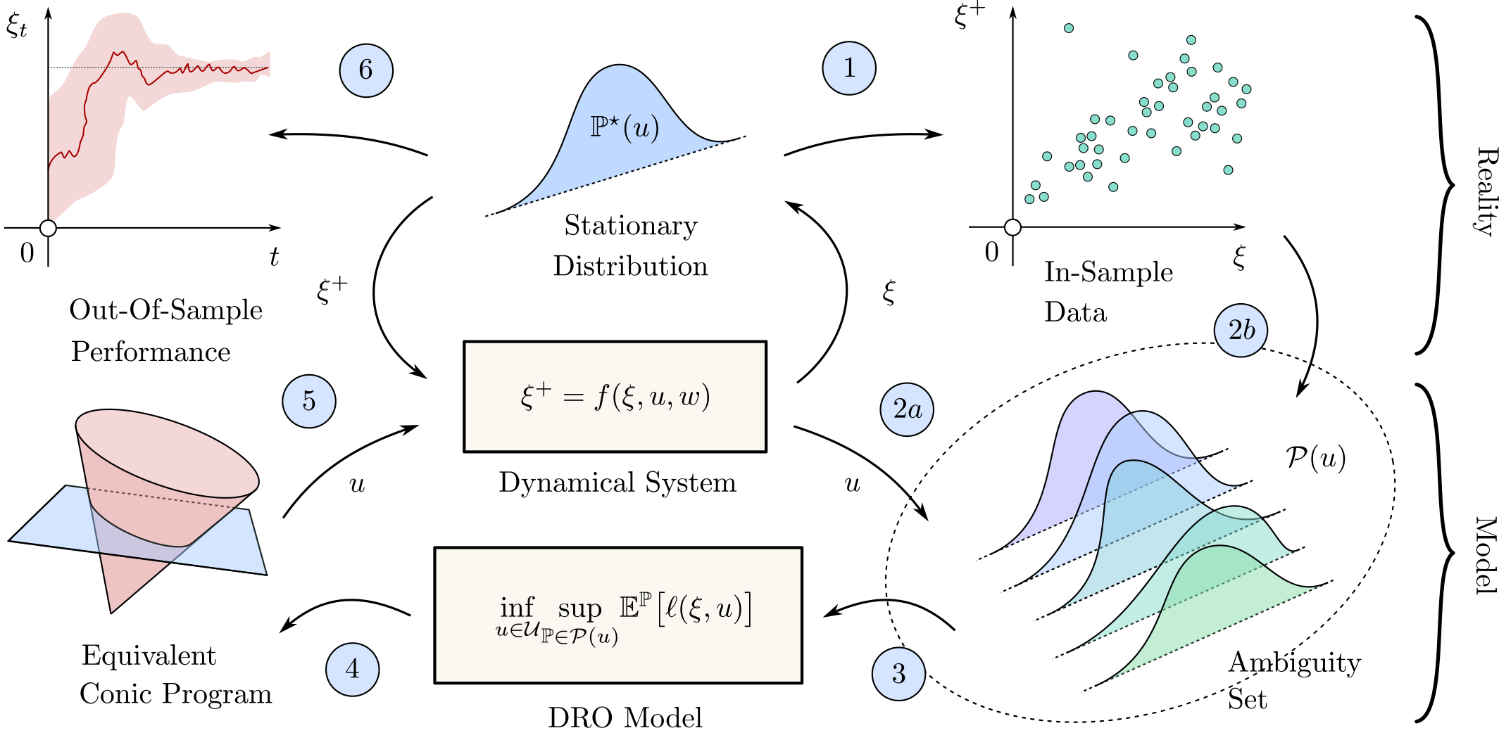 [Translate to English:] Interplay between a DRO model and the underlying dynamical systems