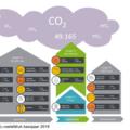 TU Delft brengt eigen CO2-uitstoot gedetailleerd in kaart